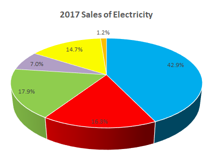 2017 Sales of Electricty